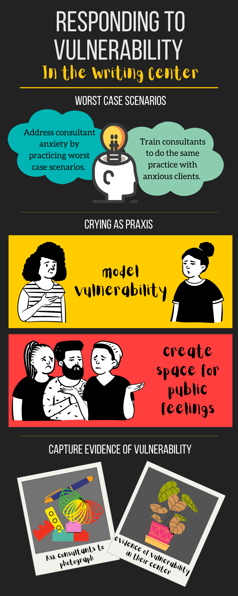 Infographic with three steps to respond to vulnerability: model vulnerability, create space for public feelings, and capture evidence of vulnerability.
