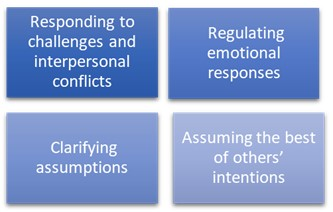 Figure showing visual breakdown of Administrators' Reflection on EI trainings: Responding to challenges and interpersonal conflicts, regulating emotional responses, clarifying assumptions, assuming the other of others' intentions. White writing on blue background.