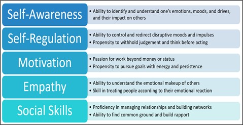 Table that includes white and black writing on blue and white background regarding traits of Emotional Intelligence: Self-Awareness; Self-Regulation; Motivation; Empathy' Social Skills