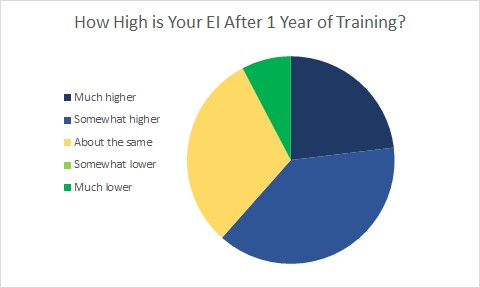 Pie chart showing EI scores by survey respondent.