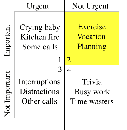 """Time management matrix as described in Merrill and Covey 1994 book """"First Things First,"""" showing """"quadrant two"""" items that are important but not urgent and so require greater attention for effective time management"""
