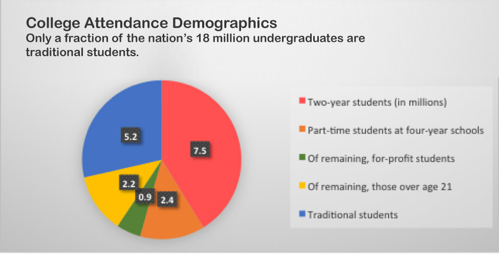 Only a fraction of the nation's 18 million undergraduates are traditional students. 7.5 million 2-year students; 2.4 million part-time students at four-year schools; .9 million for-profit students; 2.2 million over age 21; 5.2 million traditional students.